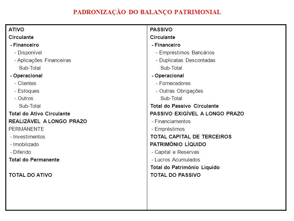 PADRONIZAÇÃO DA DEMONSTRAÇÃO DE RESULTADO DO EXERCÍCIO RECEITA LÍQUIDA ( - ) Custo dos Produtos Vendidos = Lucro Bruto ( - ) Despesas Operacionais (+/-) Outras Receitas/Despesas Operacionais = LUCRO OPERACIONAL (antes dos resultados financeiros) ( + ) Receitas Financeiras ( - ) Despesas Financeiras = LUCRO OPERACIONAL ( +/- ) Resultado não Operacional = LUCRO ANTES DO IR E CSSL ( +/- ) IR e CSSL ( = ) LUCRO LÍQUIDO