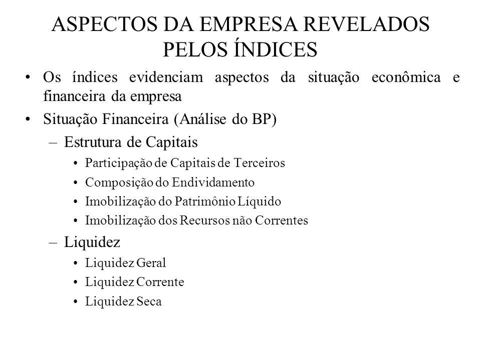 ASPECTOS DA EMPRESA REVELADOS PELOS ÍNDICES Situação Econômica (Relação DRE x BP) –Rentabilidade Giro do Ativo Margem Líquida Rentabilidade do Ativo Rentabilidade do PL