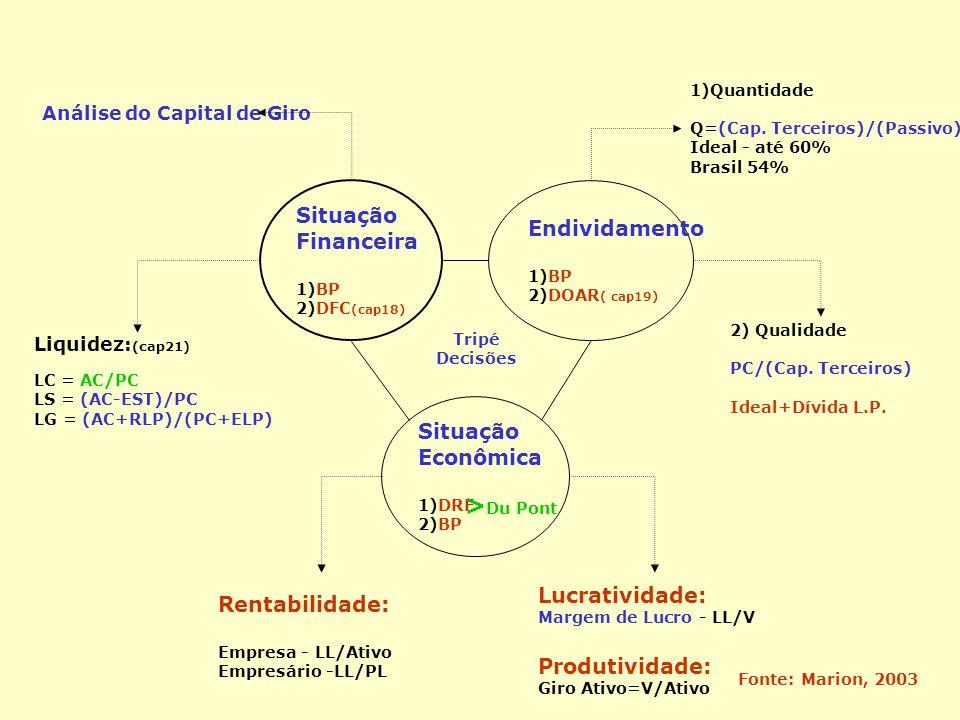Situação Financeira 1)BP 2)DFC (cap18) Endividamento 1)BP 2)DOAR ( cap19) Situação Econômica 1)DRE 2)BP 1)Quantidade Q=(Cap. Terceiros)/(Passivo) Idea