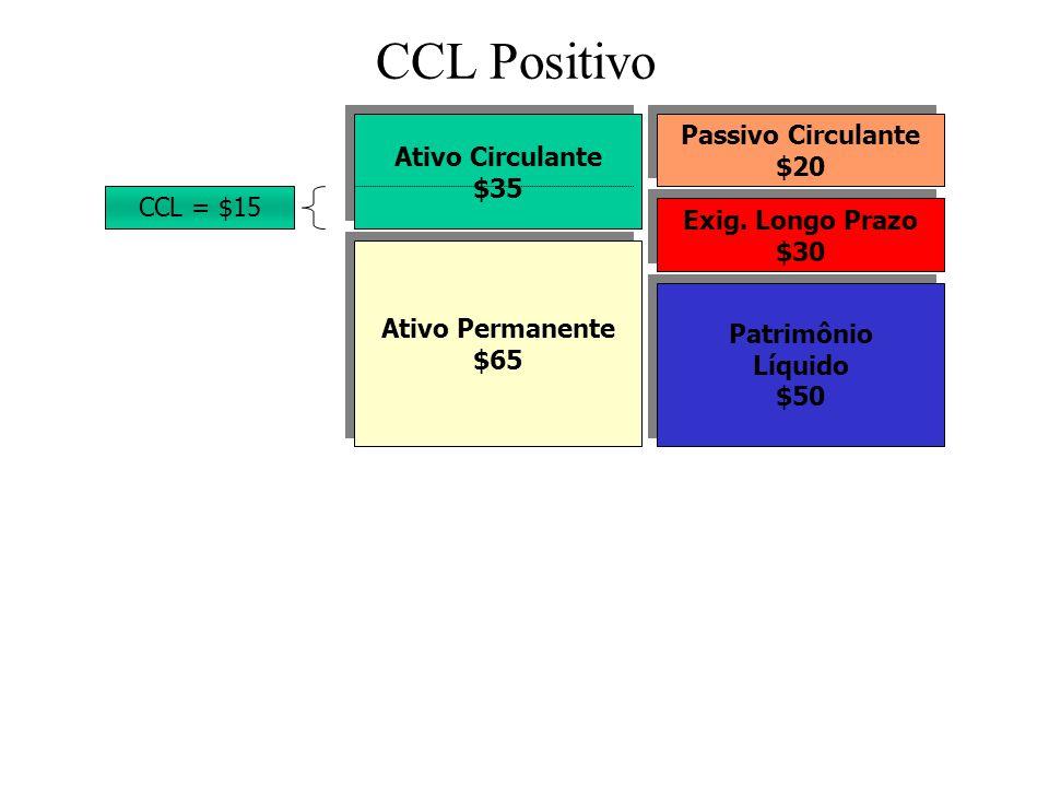 ÍNDICES DE LIQUIDEZ - LIQUIDEZ GERAL Ativo Circulante + ARLP Ativo Permanente Passivo Circulante Exig.