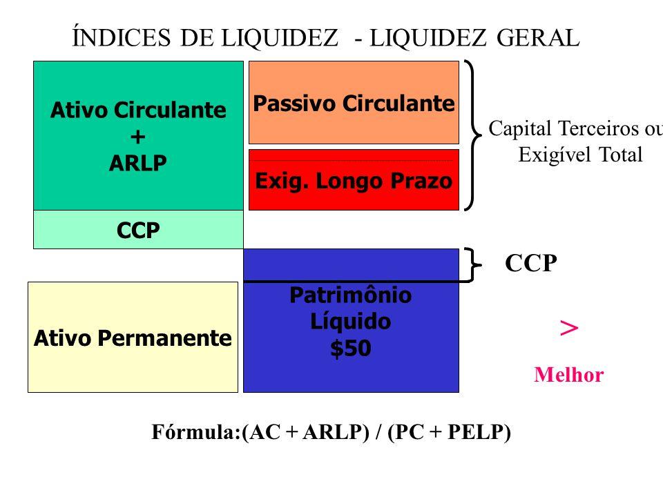Ativo Circulante CCL ÍNDICES DE LIQUIDEZ - LIQUIDEZ CORRENTE Ativo Permanente Passivo Circulante Exig.