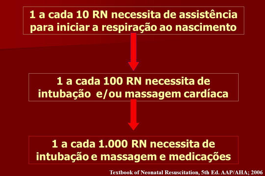 1 a cada 10 RN necessita de assistência para iniciar a respiração ao nascimento 1 a cada 100 RN necessita de intubação e/ou massagem cardíaca 1 a cada