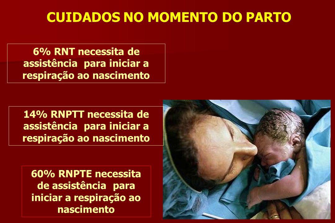 CUIDADOS NO MOMENTO DO PARTO 6% RNT necessita de assistência para iniciar a respiração ao nascimento 14% RNPTT necessita de assistência para iniciar a