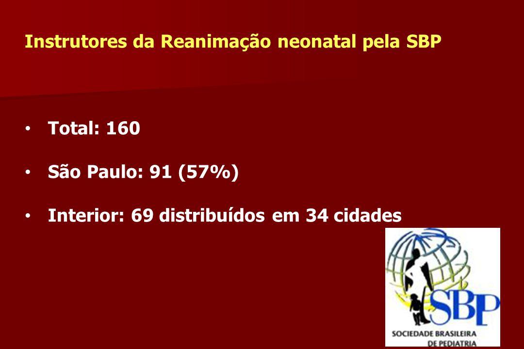 Instrutores da Reanimação neonatal pela SBP Total: 160 São Paulo: 91 (57%) Interior: 69 distribuídos em 34 cidades