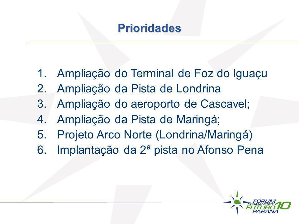 Prioridades 1.Ampliação do Terminal de Foz do Iguaçu 2.Ampliação da Pista de Londrina 3.Ampliação do aeroporto de Cascavel; 4.Ampliação da Pista de Ma