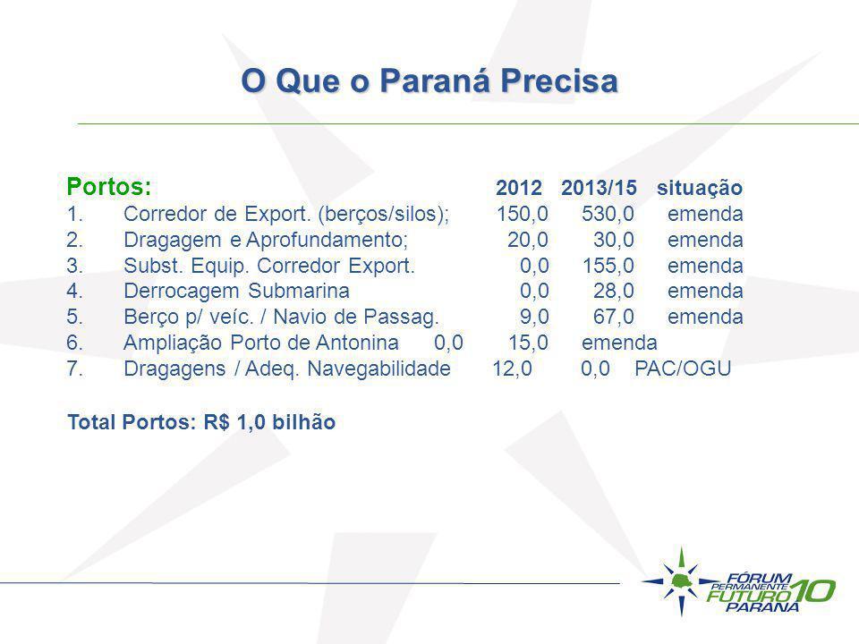 Portos: 2012 2013/15 situação 1.Corredor de Export. (berços/silos);150,0530,0emenda 2.Dragagem e Aprofundamento; 20,0 30,0emenda 3.Subst. Equip. Corre