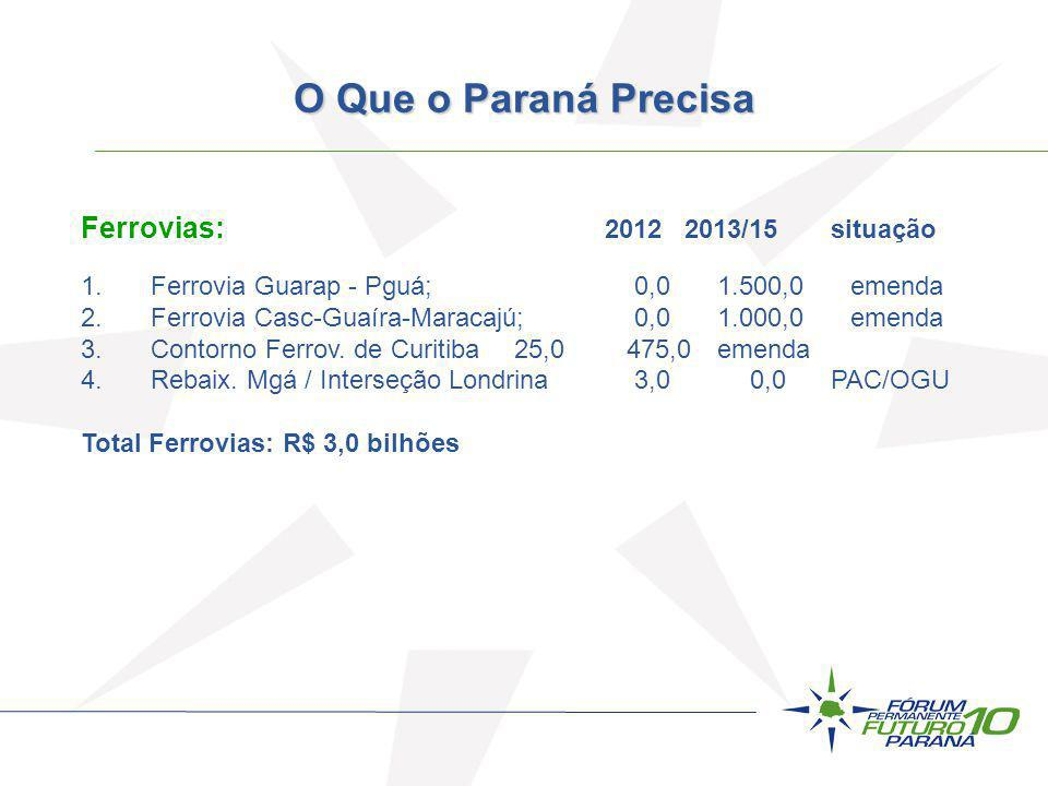 Ferrovias: 2012 2013/15 situação 1.Ferrovia Guarap - Pguá; 0,0 1.500,0 emenda 2.Ferrovia Casc-Guaíra-Maracajú; 0,0 1.000,0 emenda 3.Contorno Ferrov. d