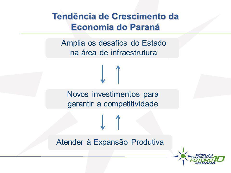 Amplia os desafios do Estado na área de infraestrutura Novos investimentos para garantir a competitividade Atender à Expansão Produtiva Tendência de C