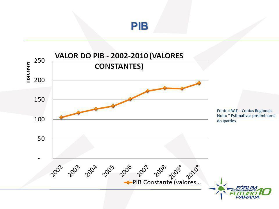 Fonte: IBGE – Contas Regionais Nota: * Estimativas preliminares do Ipardes PIB