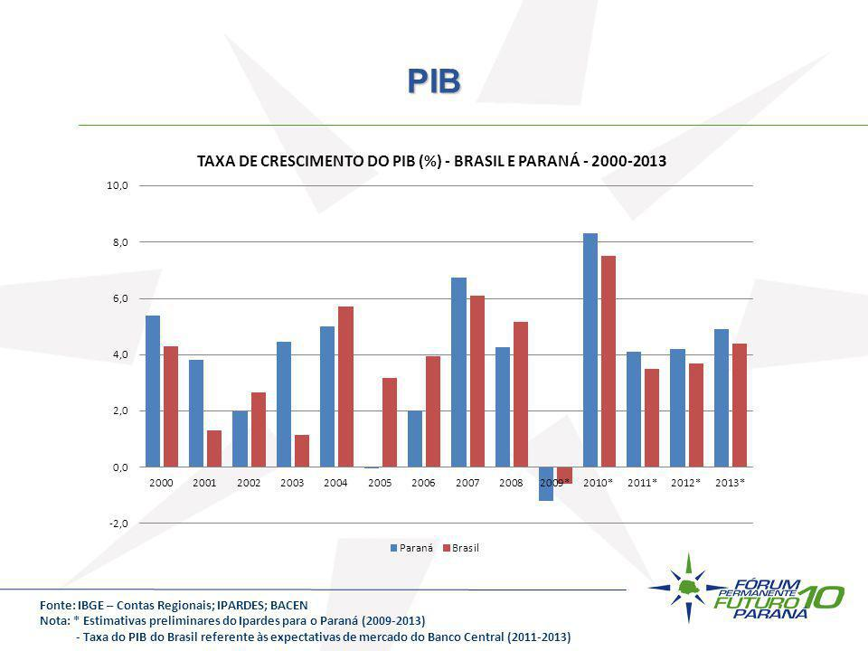 Fonte: IBGE – Contas Regionais; IPARDES; BACEN Nota: * Estimativas preliminares do Ipardes para o Paraná (2009-2013) - Taxa do PIB do Brasil referente
