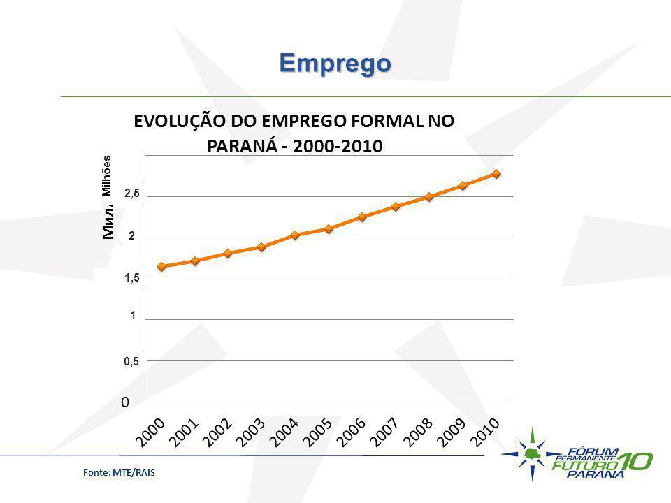 Fonte: MTE/RAIS Emprego 0,5 1 1,5 2 2,5 Milhões