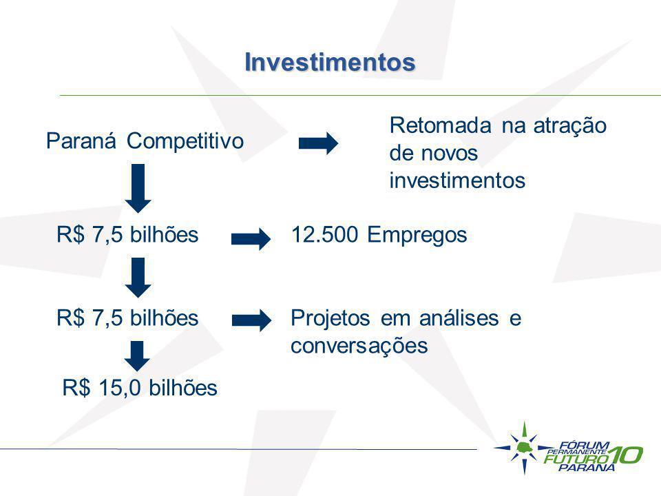 Paraná Competitivo Retomada na atração de novos investimentos R$ 7,5 bilhões12.500 Empregos R$ 7,5 bilhõesProjetos em análises e conversações R$ 15,0