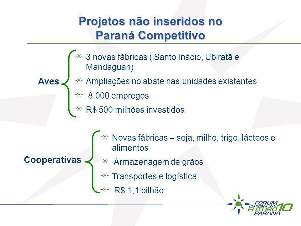 Aves Cooperativas 3 novas fábricas ( Santo Inácio, Ubiratã e Mandaguari) Ampliações no abate nas unidades existentes 8.000 empregos R$ 500 milhões inv