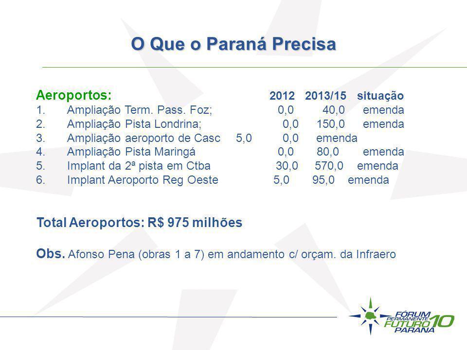 Aeroportos: 2012 2013/15 situação 1.Ampliação Term. Pass. Foz; 0,0 40,0emenda 2.Ampliação Pista Londrina; 0,0150,0emenda 3.Ampliação aeroporto de Casc
