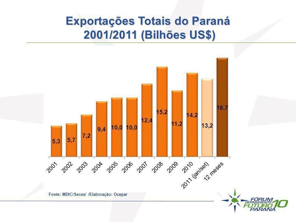 Fonte: MDIC/Secex/ /Elaboração: Ocepar Exportações Totais do Paraná 2001/2011 (Bilhões US$)