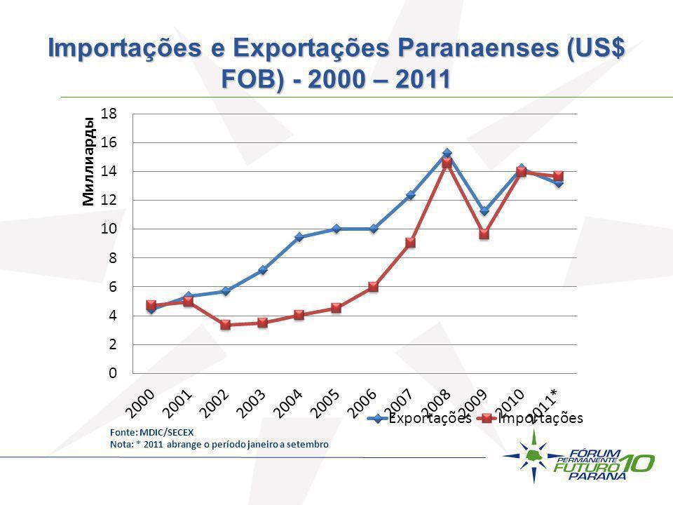 Fonte: MDIC/SECEX Nota: * 2011 abrange o período janeiro a setembro Importações e Exportações Paranaenses (US$ FOB) - 2000 – 2011