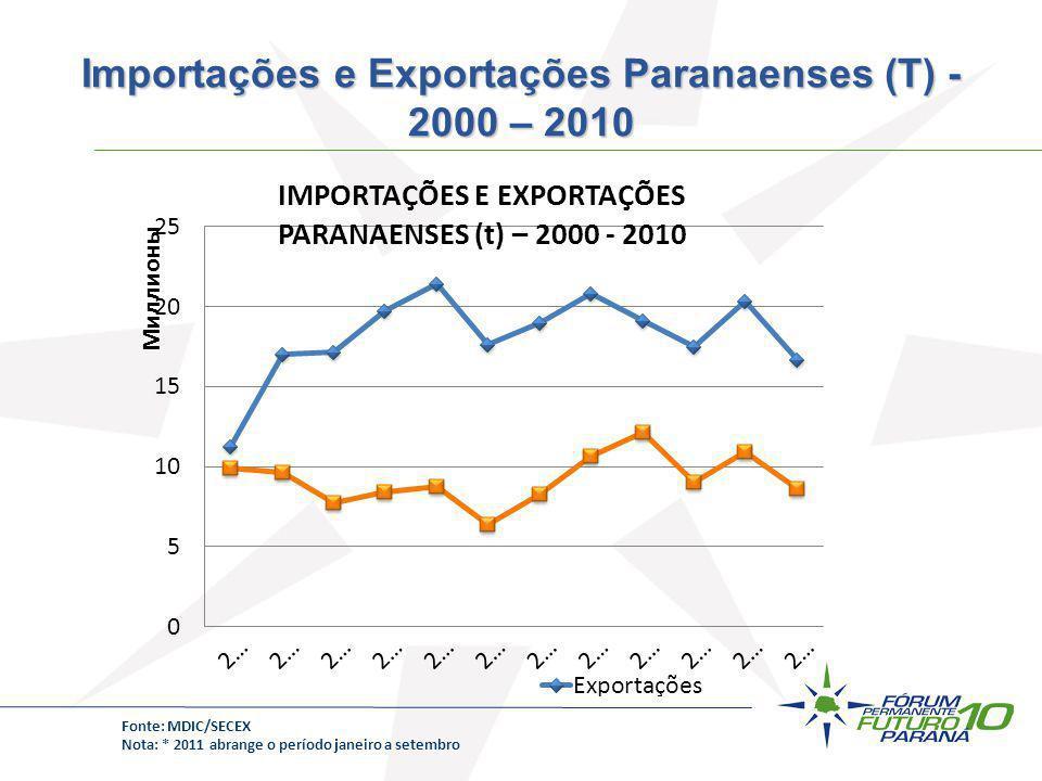 Fonte: MDIC/SECEX Nota: * 2011 abrange o período janeiro a setembro Importações e Exportações Paranaenses (T) - 2000 – 2010