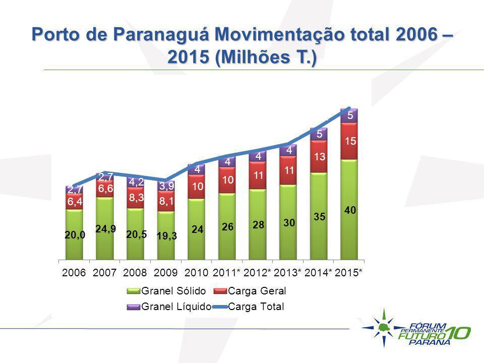 Porto de Paranaguá Movimentação total 2006 – 2015 (Milhões T.)