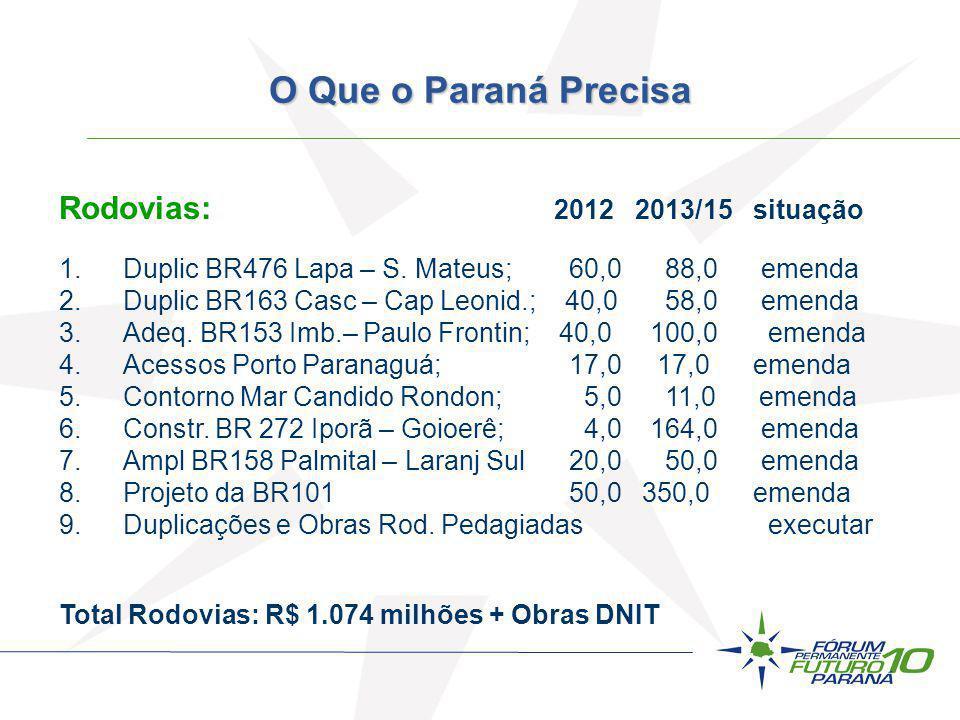 Rodovias: 2012 2013/15 situação 1.Duplic BR476 Lapa – S. Mateus; 60,0 88,0 emenda 2.Duplic BR163 Casc – Cap Leonid.; 40,0 58,0 emenda 3.Adeq. BR153 Im