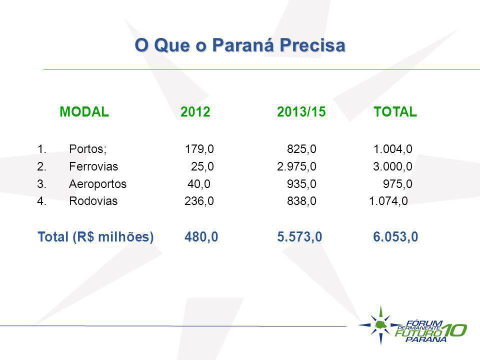 MODAL 2012 2013/15 TOTAL 1.Portos; 179,0 825,01.004,0 2.Ferrovias 25,0 2.975,03.000,0 3.Aeroportos 40,0 935,0 975,0 4.Rodovias 236,0 838,0 1.074,0 Tot