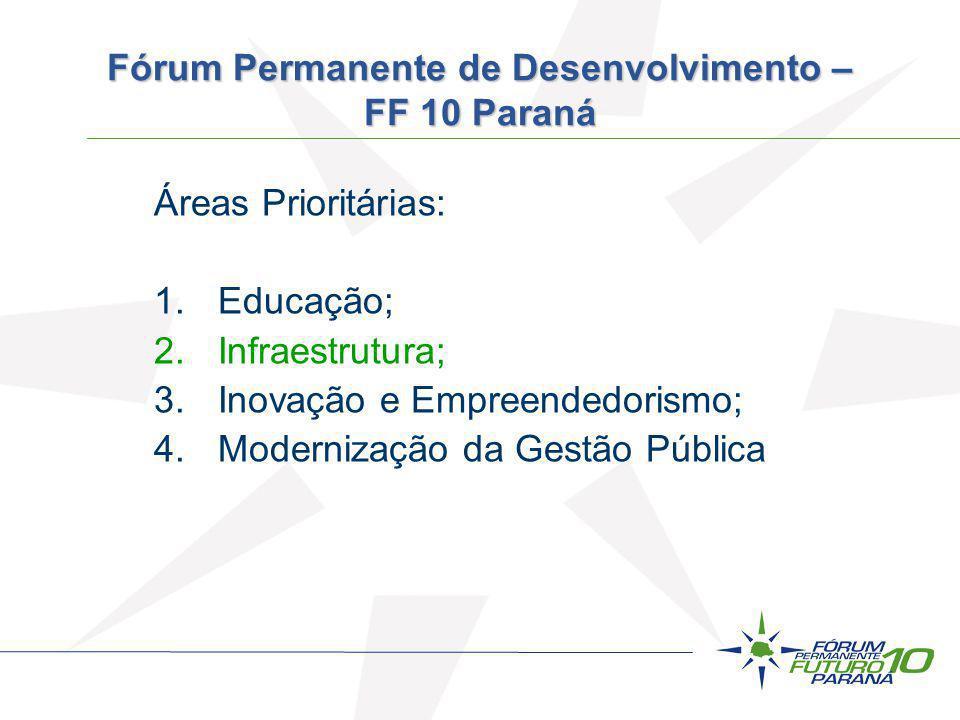 Áreas Prioritárias: 1.Educação; 2.Infraestrutura; 3.Inovação e Empreendedorismo; 4.Modernização da Gestão Pública Fórum Permanente de Desenvolvimento
