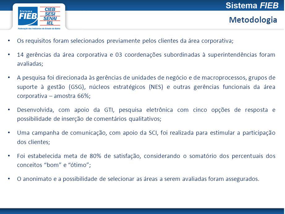 Metodologia Os requisitos foram selecionados previamente pelos clientes da área corporativa; 14 gerências da área corporativa e 03 coordenações subord