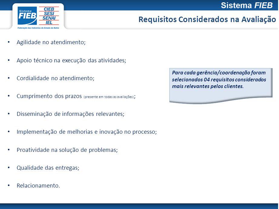 Requisitos Considerados na Avaliação Agilidade no atendimento; Apoio técnico na execução das atividades; Cordialidade no atendimento; Cumprimento dos