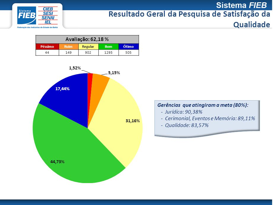 Gerências que atingiram a meta (80%): - Jurídica: 90,38% - Cerimonial, Eventos e Memória: 89,11% - Qualidade: 83,57% Resultado Geral da Pesquisa de Satisfação da Qualidade Avaliação: 62,18 % PéssimoRuimRegularBomÓtimo 441499021295505