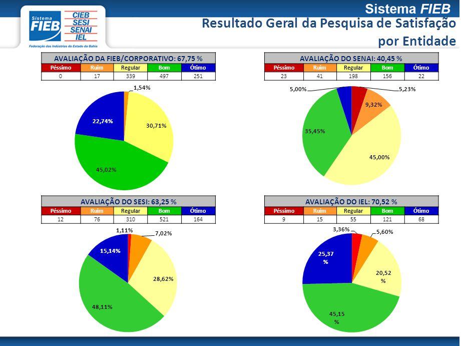 Resultado Geral da Pesquisa de Satisfação por Entidade AVALIAÇÃO DA FIEB/CORPORATIVO: 67,75 % PéssimoRuimRegularBomÓtimo 017339497251 AVALIAÇÃO DO SESI: 63,25 % PéssimoRuimRegularBomÓtimo 1276310521164 AVALIAÇÃO DO SENAI: 40,45 % PéssimoRuimRegularBomÓtimo 234119815622 AVALIAÇÃO DO IEL: 70,52 % PéssimoRuimRegularBomÓtimo 9155512168