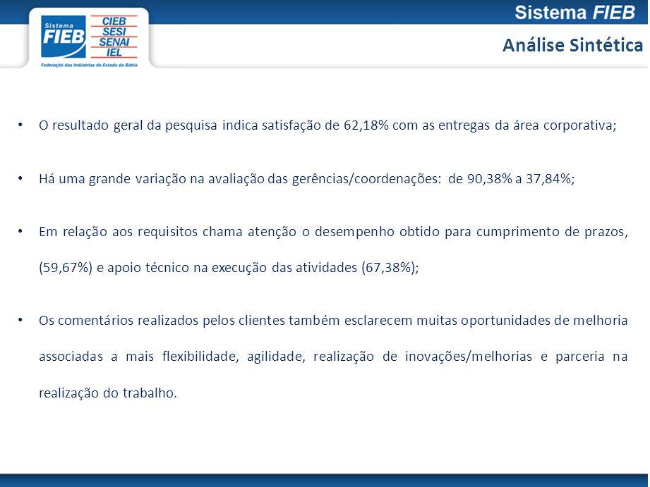 Análise Sintética O resultado geral da pesquisa indica satisfação de 62,18% com as entregas da área corporativa; Há uma grande variação na avaliação d