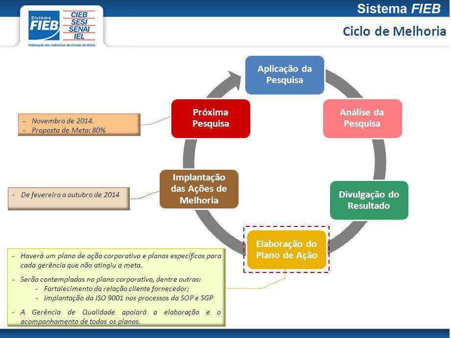 Ciclo de Melhoria Aplicação da Pesquisa Análise da Pesquisa Divulgação do Resultado Elaboração do Plano de Ação Implantação das Ações de Melhoria Próx