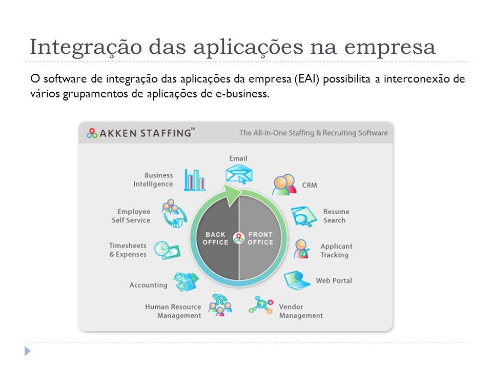 Integração das aplicações na empresa O software de integração das aplicações da empresa (EAI) possibilita a interconexão de vários grupamentos de apli