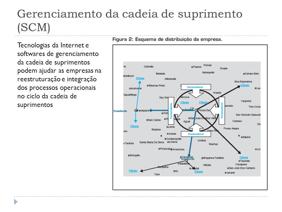 Gerenciamento da cadeia de suprimento (SCM) Tecnologias da Internet e softwares de gerenciamento da cadeia de suprimentos podem ajudar as empresas na