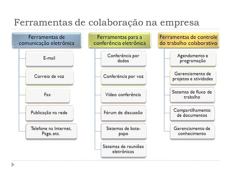 Ferramentas de colaboração na empresa Ferramentas de comunicação eletrônica E-mailCorreio de vozFaxPublicação na rede Telefone na Internet, Page, etc.