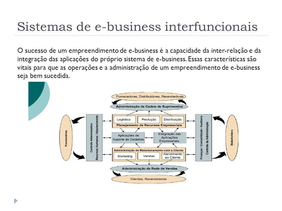 Sistemas de e-business interfuncionais Sistemas interfuncionais Os sistemas de informação do mundo real normalmente são combinações integradas de sistemas interfuncionais.