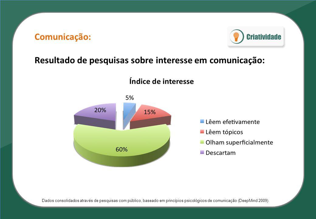 Comunicação: Resultado de pesquisas sobre interesse em comunicação: Dados consolidados através de pesquisas com público, baseado em princípios psicoló