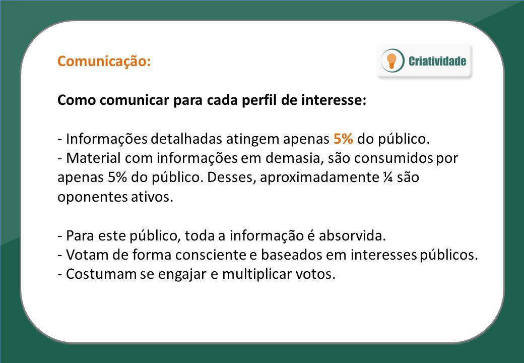 Comunicação: Como comunicar para cada perfil de interesse: - Informações detalhadas atingem apenas 5% do público. - Material com informações em demasi