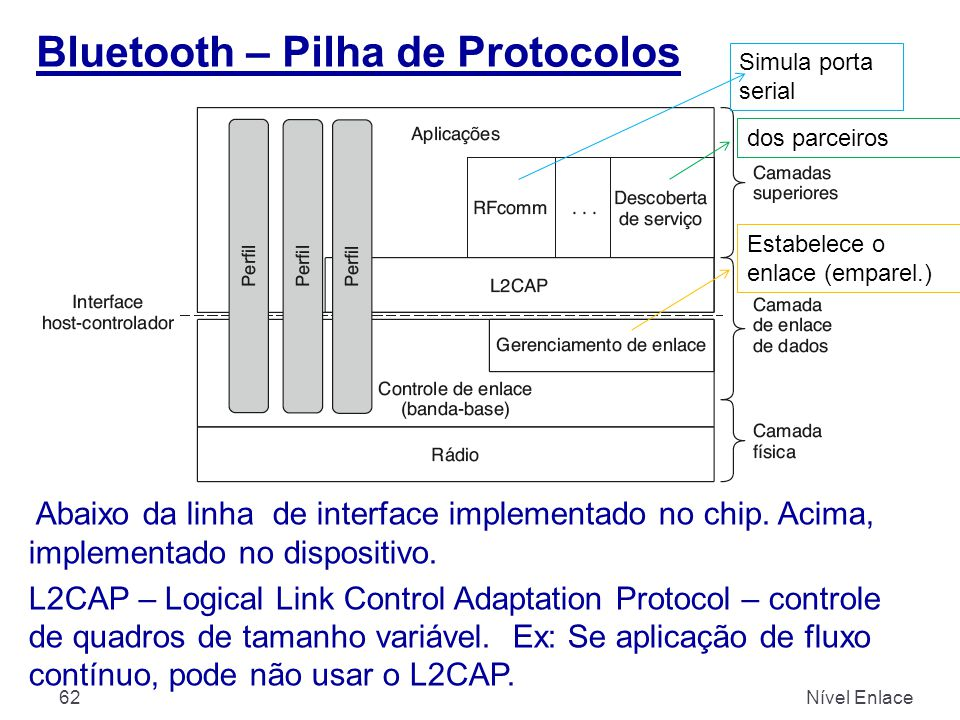 Bluetooth – Pilha de Protocolos Nível Enlace62 Abaixo da linha de interface implementado no chip. Acima, implementado no dispositivo. L2CAP – Logical