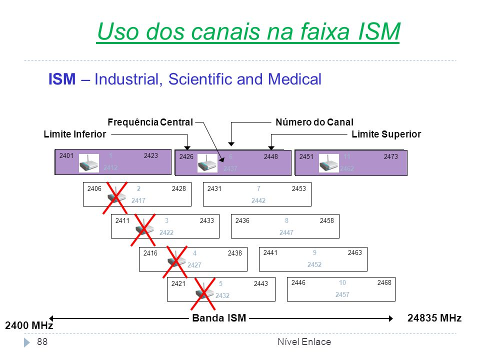 Nível Enlace88 ISM – Industrial, Scientific and Medical 24835 MHz 2400 MHz Banda ISM 2401 1 2423 2412 2426 6 2448 2437 2451 11 2473 2462 2406 2 2428 2417 2431 7 2453 2442 2436 8 2458 2447 2411 3 2433 2422 2416 4 2438 2427 2441 9 2463 2452 2421 5 2443 2432 2446 10 2468 2457 Limite InferiorLimite Superior Número do CanalFrequência Central Uso dos canais na faixa ISM