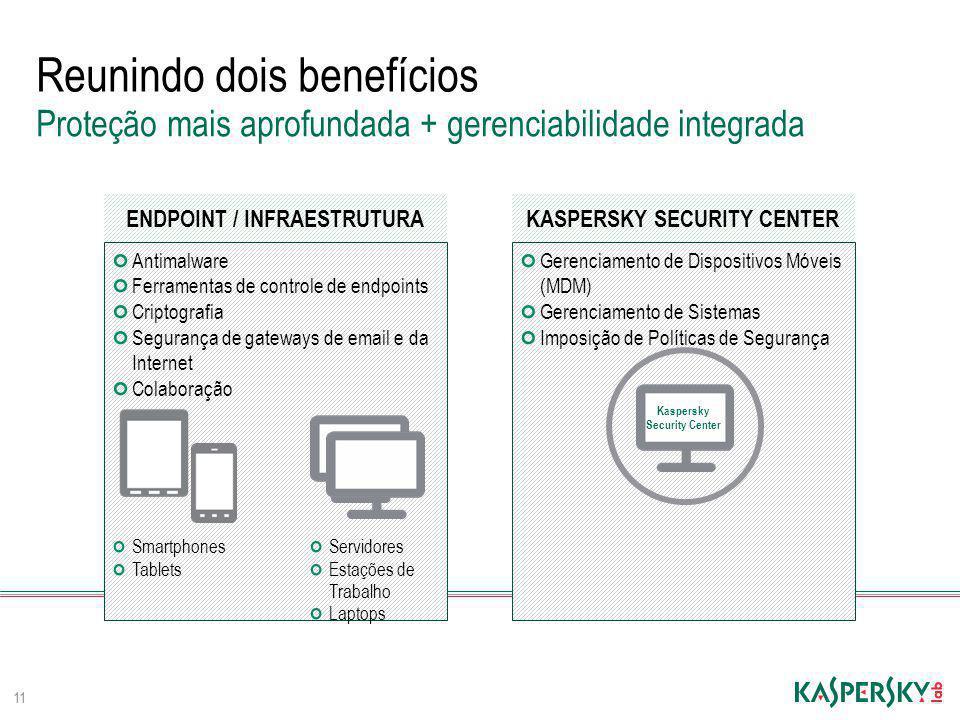 Reunindo dois benefícios 11 Proteção mais aprofundada + gerenciabilidade integrada Antimalware Ferramentas de controle de endpoints Criptografia Segur