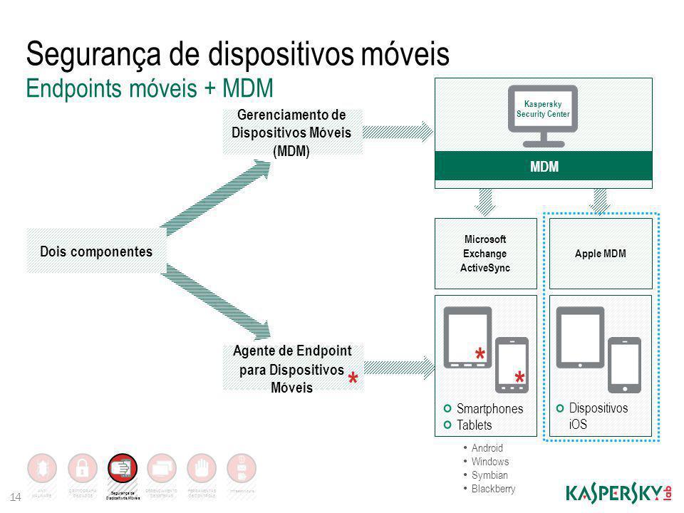 Infraestrutura Segurança de dispositivos móveis 14 Endpoints móveis + MDM Microsoft Exchange ActiveSync Apple MDM Gerenciamento de Dispositivos Móveis