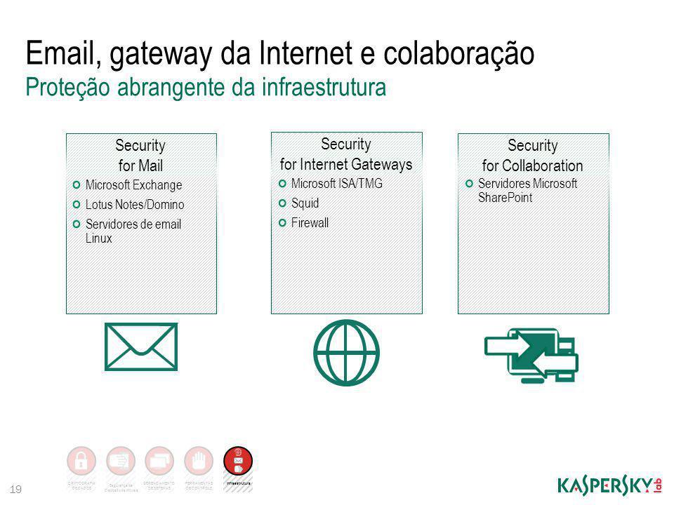 Email, gateway da Internet e colaboração 19 Proteção abrangente da infraestrutura Microsoft Exchange Lotus Notes/Domino Servidores de email Linux Secu