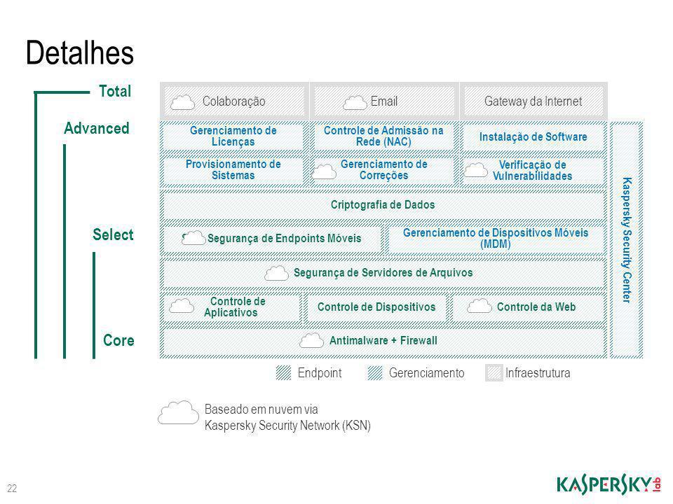 Controle de Aplicativos Verificação de Vulnerabilidades Gerenciamento de Correções Provisionamento de Sistemas Detalhes Gateway da InternetColaboração