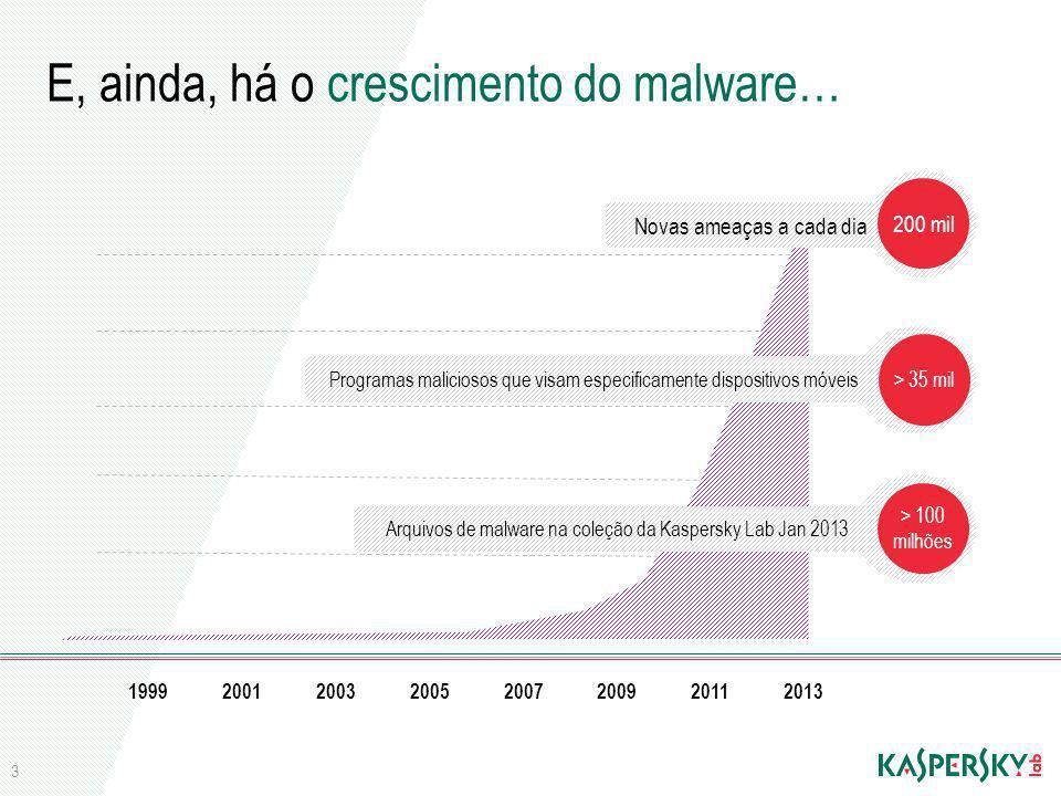 E, ainda, há o crescimento do malware… 1999200120032005200720092011 Arquivos de malware na coleção da Kaspersky Lab Jan 2013 > 100 milhões Novas ameaç