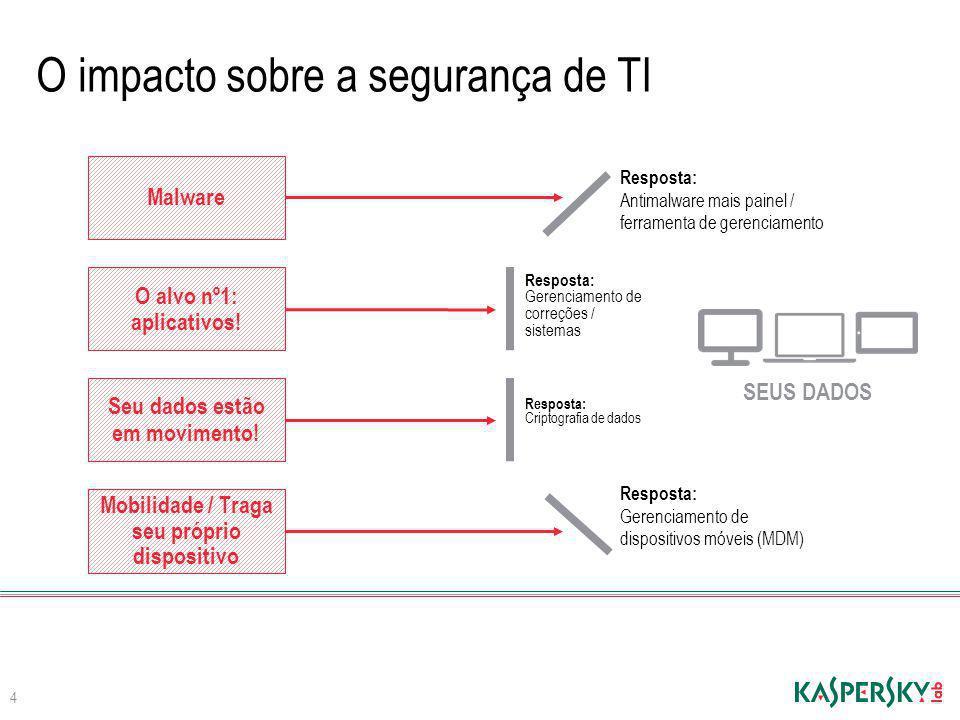Malware O impacto sobre a segurança de TI Mobilidade / Traga seu próprio dispositivo Seu dados estão em movimento! O alvo nº1: aplicativos! 4 SEUS DAD