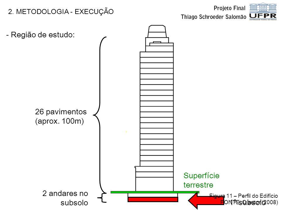 2. METODOLOGIA - EXECUÇÃO Superfície terrestre 26 pavimentos (aprox. 100m) 2 andares no subsolo - Região de estudo: 1º subsolo Figura 11 – Perfil do E