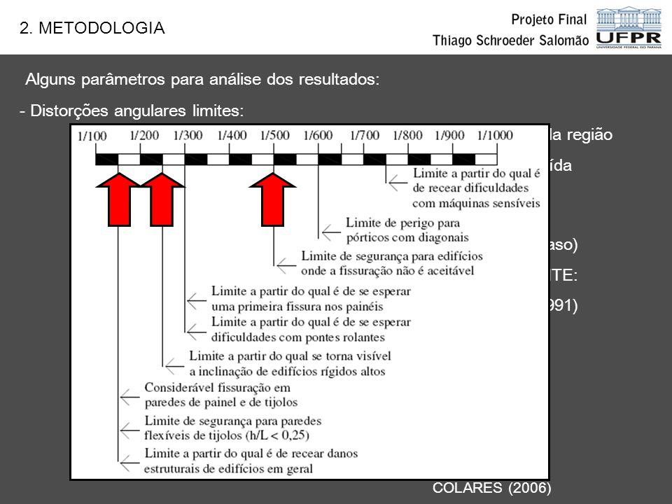 2. METODOLOGIA - Recalques absolutos COLARES (2006) - Velocidades de recalque - Distorções angulares limites: valores dependentes da região e da funda
