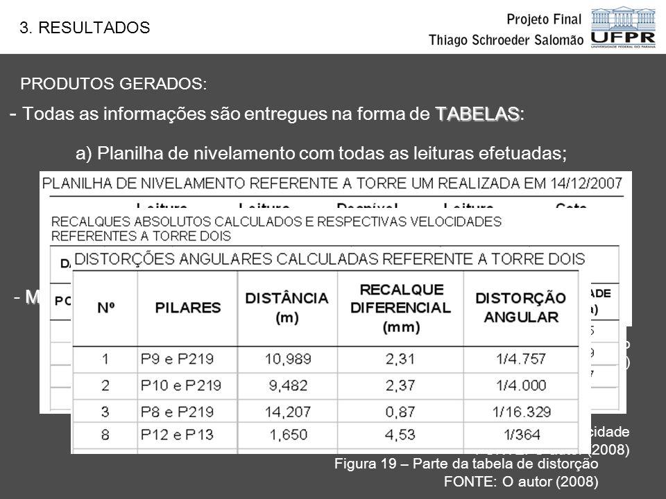 TABELAS - Todas as informações são entregues na forma de TABELAS: a) Planilha de nivelamento com todas as leituras efetuadas; b) Recalque Absoluto (mm) e Velocidade do recalque (µ/dias); c) Recalque Diferencial (mm) e Distorção angular: MAPA - MAPA DE ISORECALQUES (visualização do fenômeno); PRODUTOS GERADOS: 3.