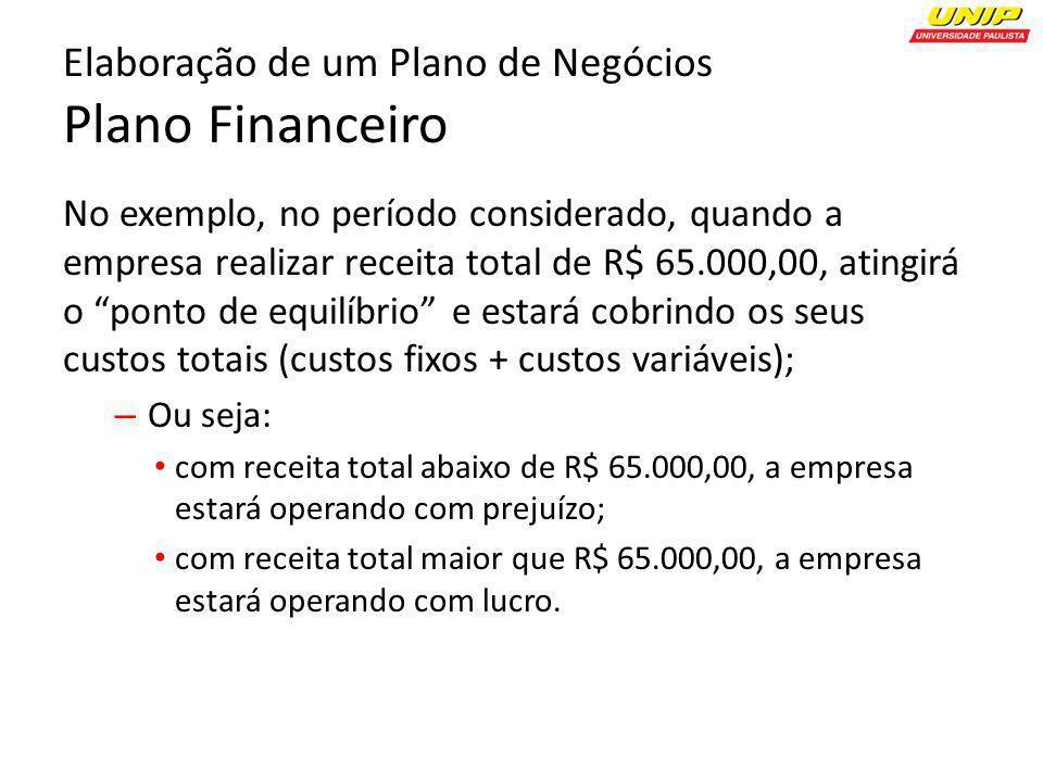 No exemplo, no período considerado, quando a empresa realizar receita total de R$ 65.000,00, atingirá o ponto de equilíbrio e estará cobrindo os seus