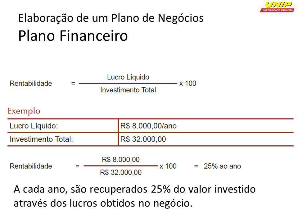 Elaboração de um Plano de Negócios Plano Financeiro A cada ano, são recuperados 25% do valor investido através dos lucros obtidos no negócio.
